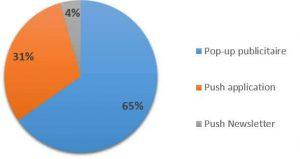 graphique-popupgeddon-résultats-sf-2