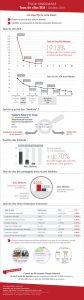 20141022-Synodiance-Infographie-Etude-Taux-de-clics-SEA-1