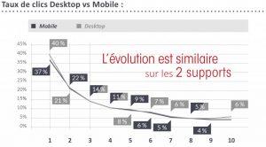 Taux-de-clics-Desktop-vs-Mobile2-1024x568
