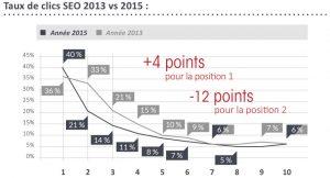 Taux-de-clics-SEO-2013-vs-2015-940x509