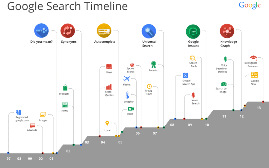 google-search-timeline-hd