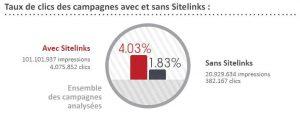tx-clics-campagnes-sitelinks