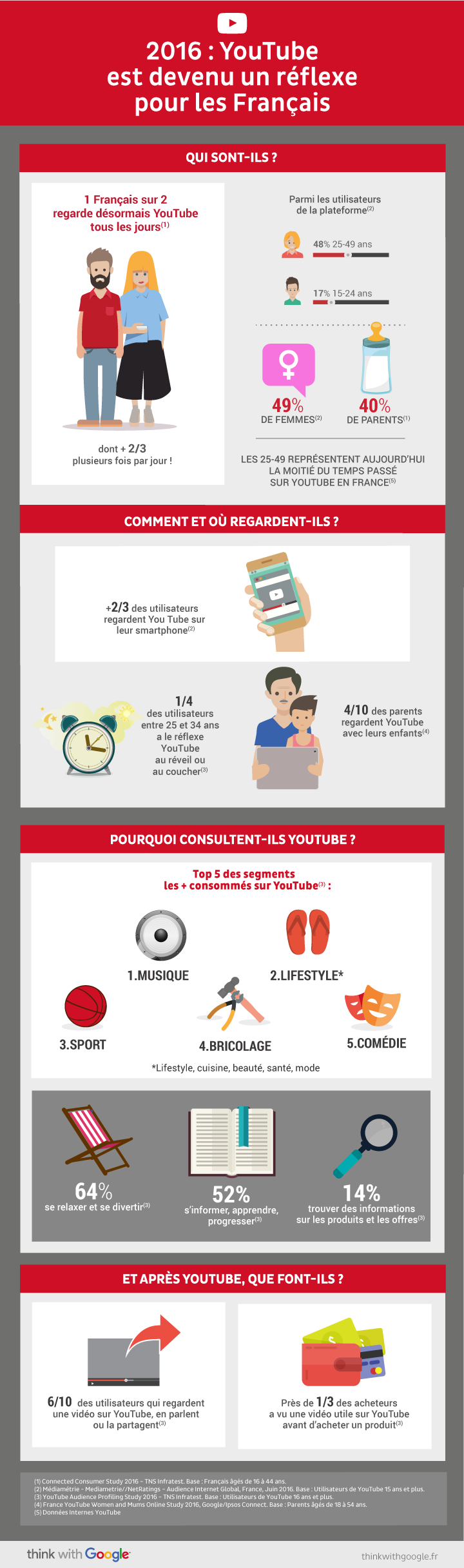 infographie_Audience_YouTube_France_2016