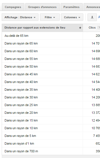Rapport Adwords Distance