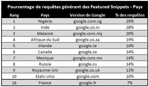 featured-snippets-requetes-par-pays