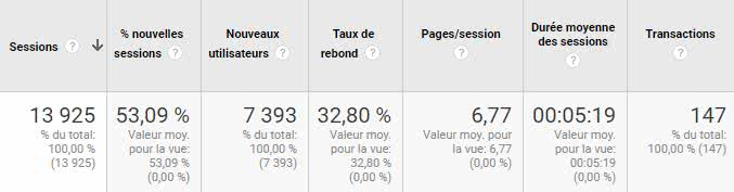 Google-Analytics-rebond-conversions