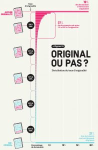 Infographie sur l'originalité des contenus dans la presse en ligne