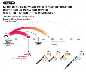 Graphique sur la rapidité de diffusion d'une information en ligne