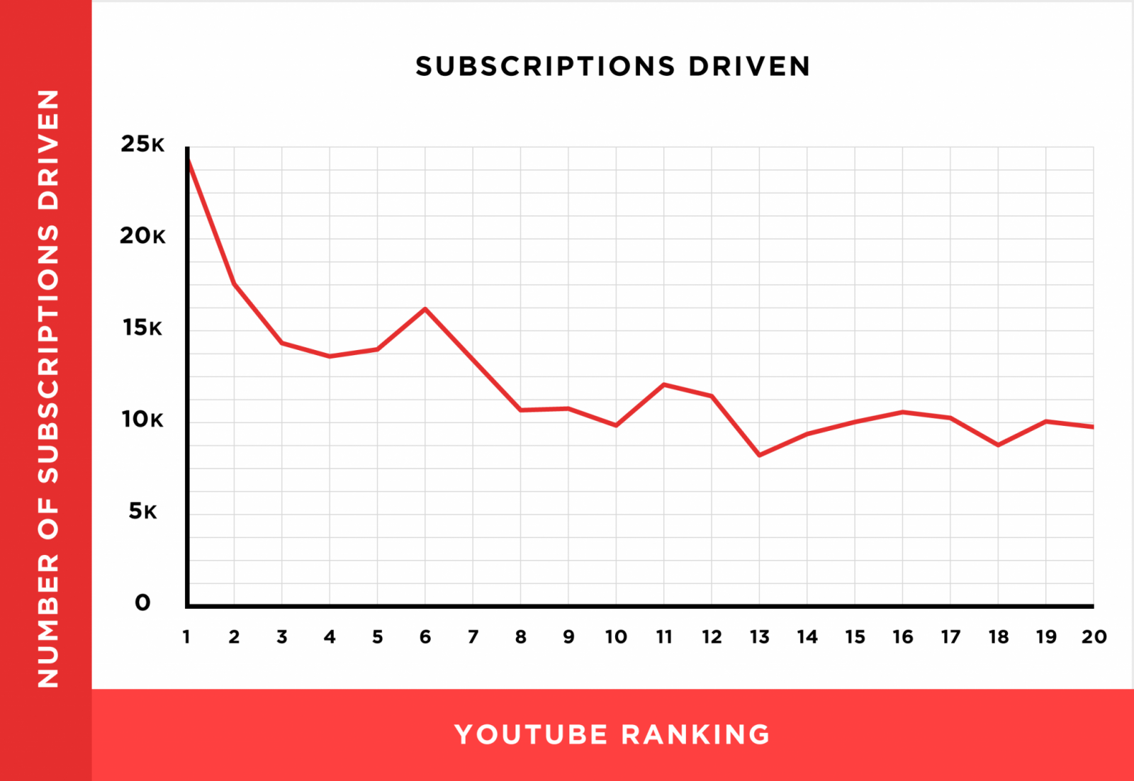 subscriptions-driven-rankings