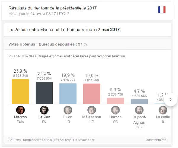 resultats-presidentielle-2017-google