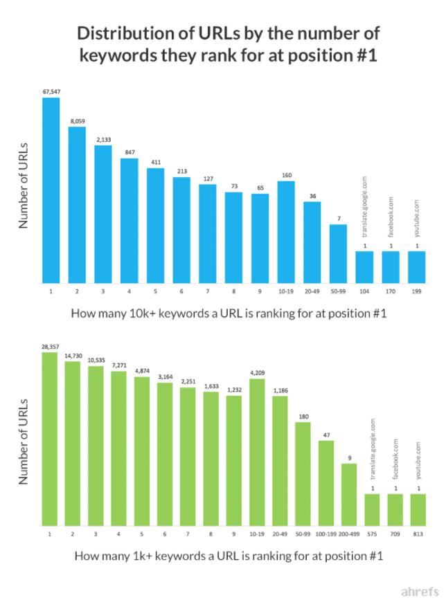 graph ranking