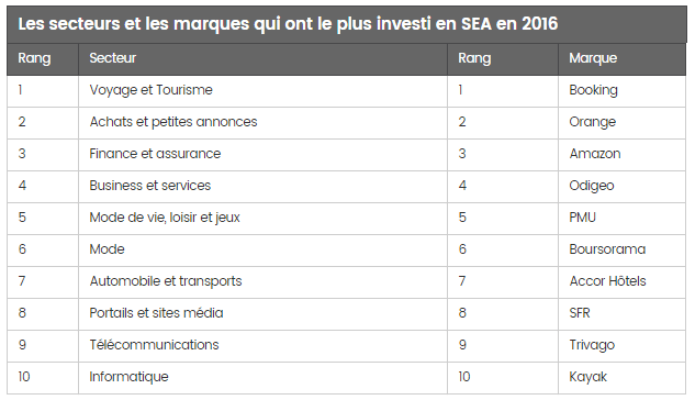 tableau investissement adwords 2016