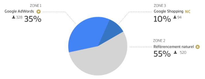 type resultat clique annonces adwords etude 2017