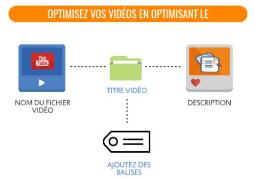 optimisez vos vidéos youtube avant upload