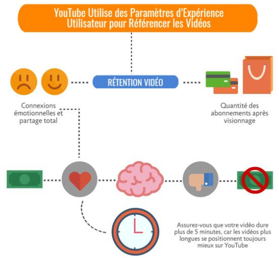 qualité quantité référencement vidéo youtube