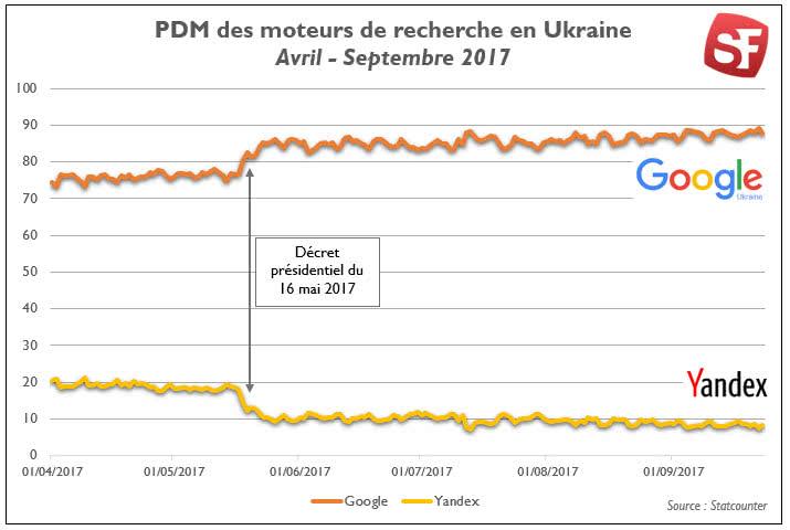 part-marche-yandex-google-ukraine-2017