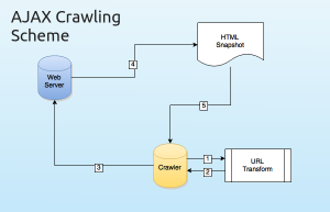 crawlable-ajax-applications