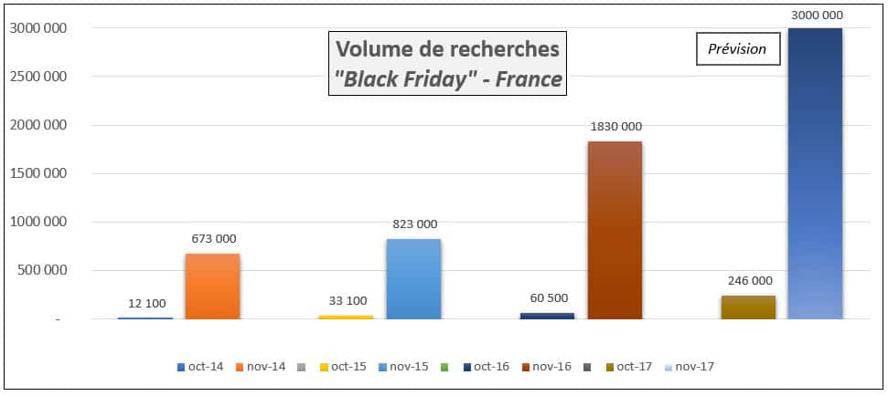 Black-Friday-Recherches-2017