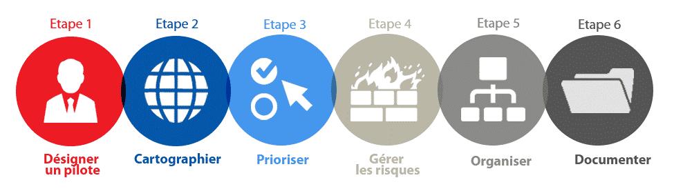 RGPD-etape-mise-en-conformite-donnees-personnelles