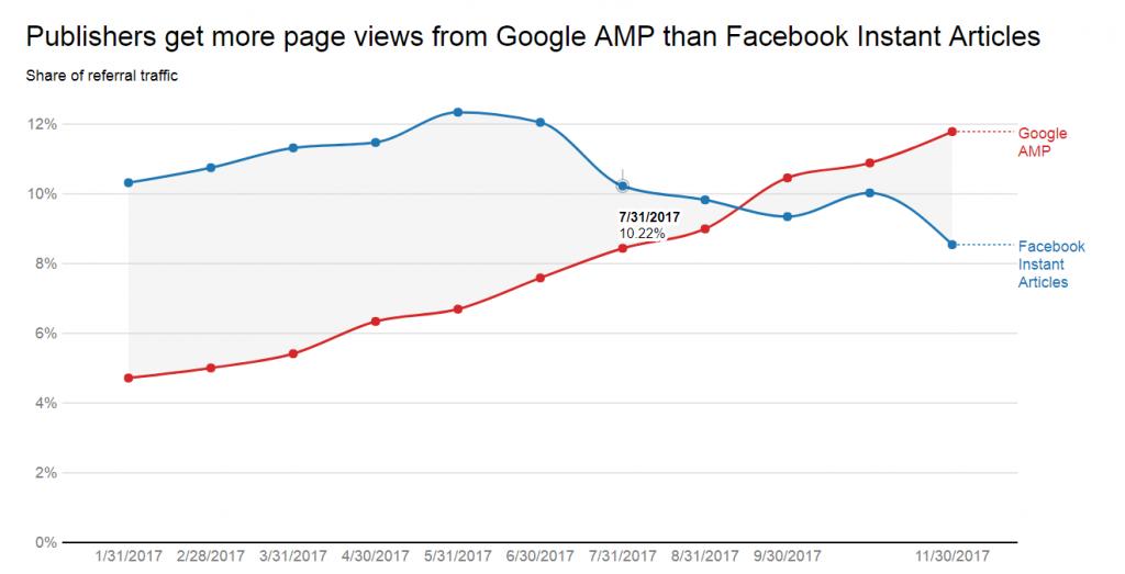 google-amp-facebook-referencement-naturel