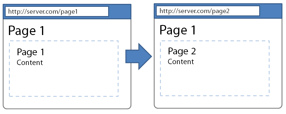 methode-pushstate-html5
