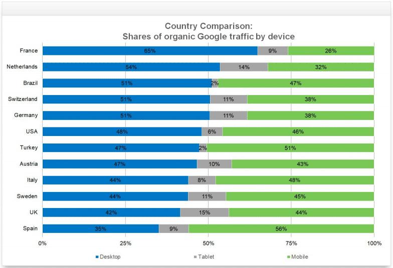 répartition du trafic seo mobile-tablette desktop par pays en 2017