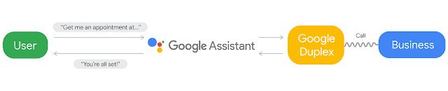 Schéma du fonctionnement de Google Duplex