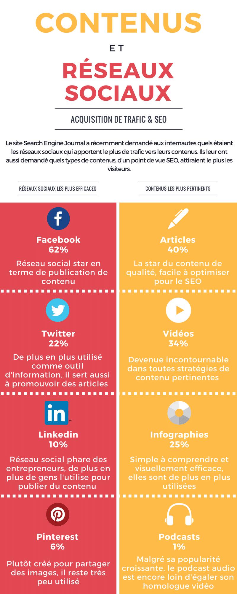 Infographie réseaux sociaux et contenus SEO