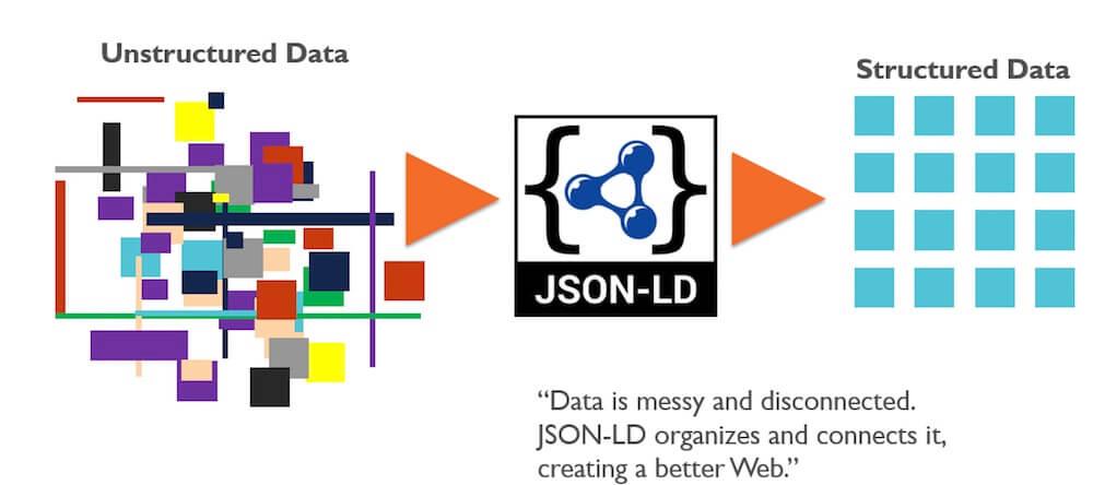 rôle des données structurées