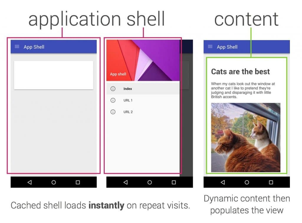 modélisation du développement app shell