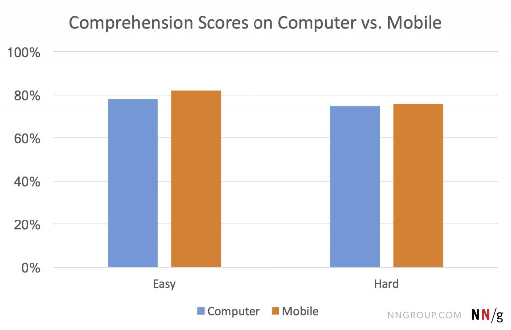 taux de compréhension varie en fonction du device