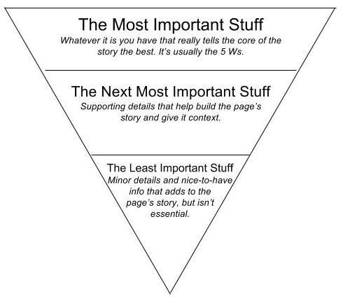 Mode d'organisation des informations en pyramide inversée