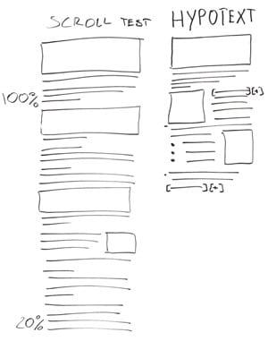 template d'une organisation en tiroir