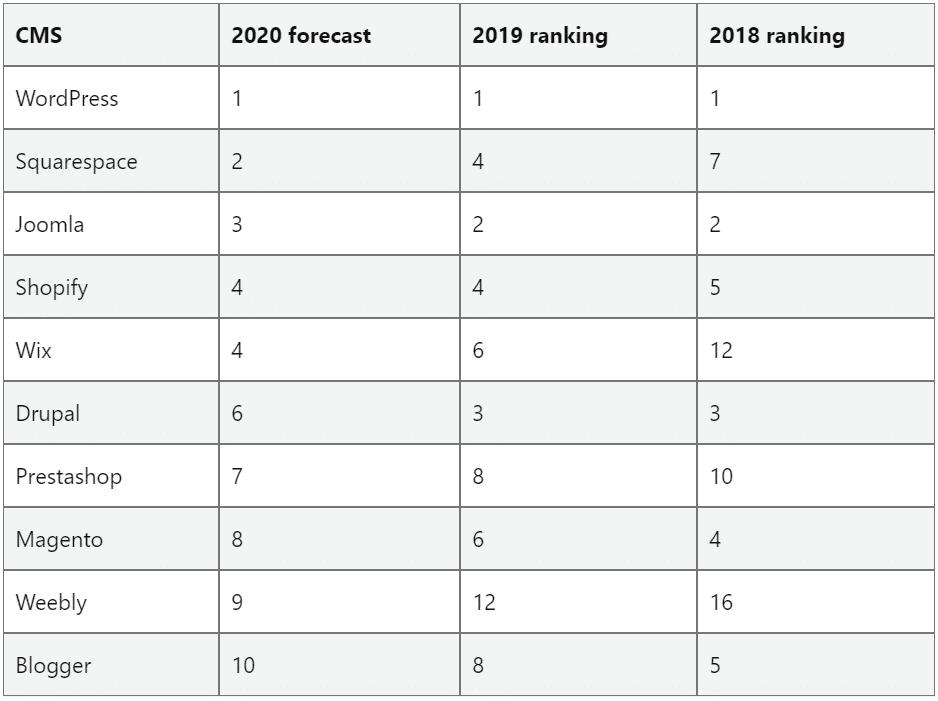 top 10 CMS prévision 2020