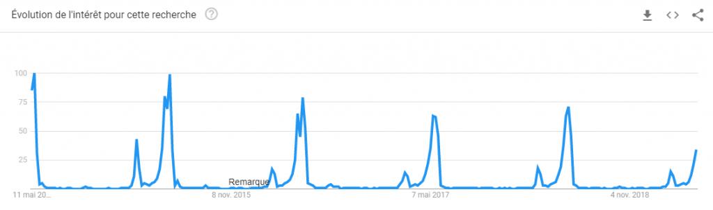 courbe de popularité de la recherche fête des mères