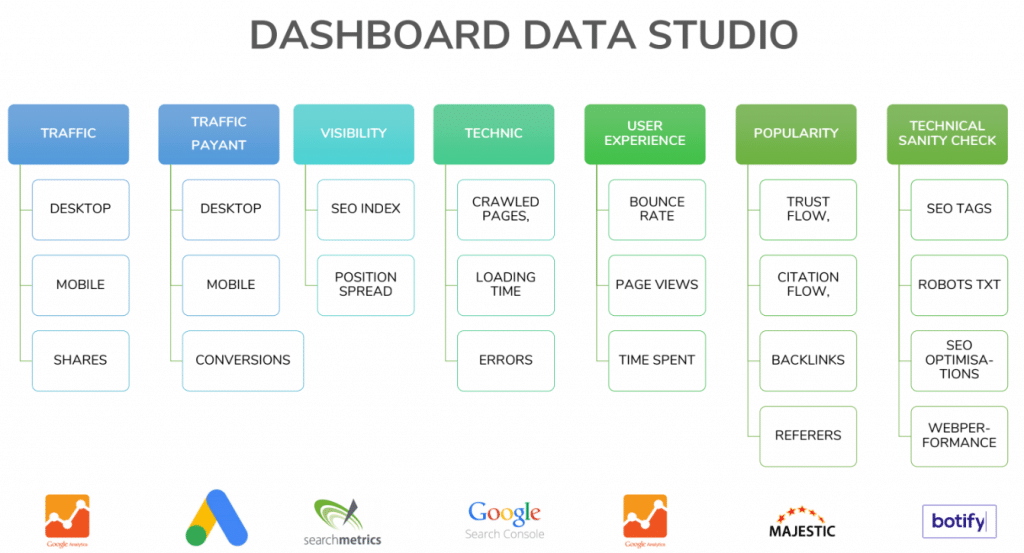 Exemple Dashboard SEO